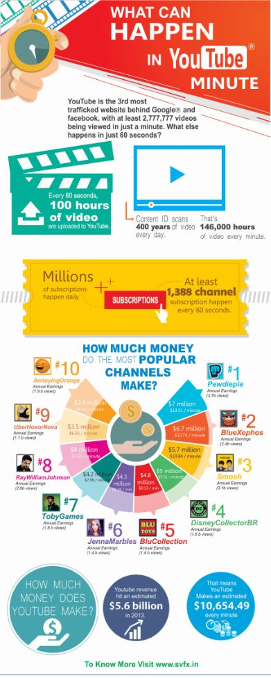 video seo – what can happen in you tube minute